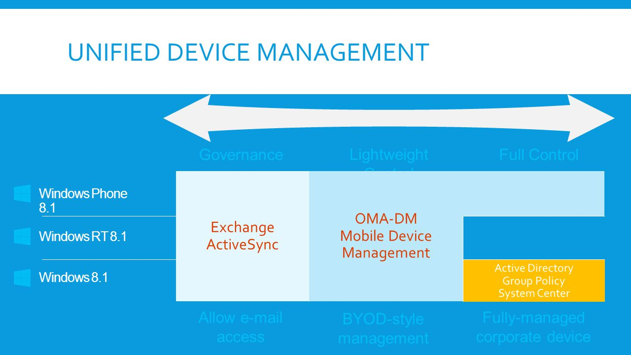Unified Device Management