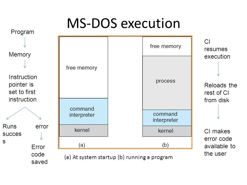 MS-DOS execution Program CI resumes execution Memory