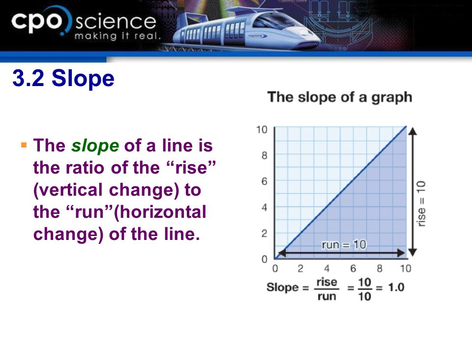 3.2 Slope The slope of a line is the ratio of the rise (vertical change) to the run (horizontal change) of the line.