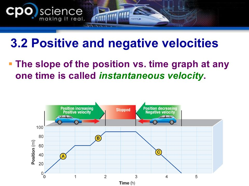 3.2 Positive and negative velocities