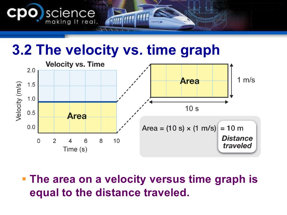 3.2 The velocity vs. time graph