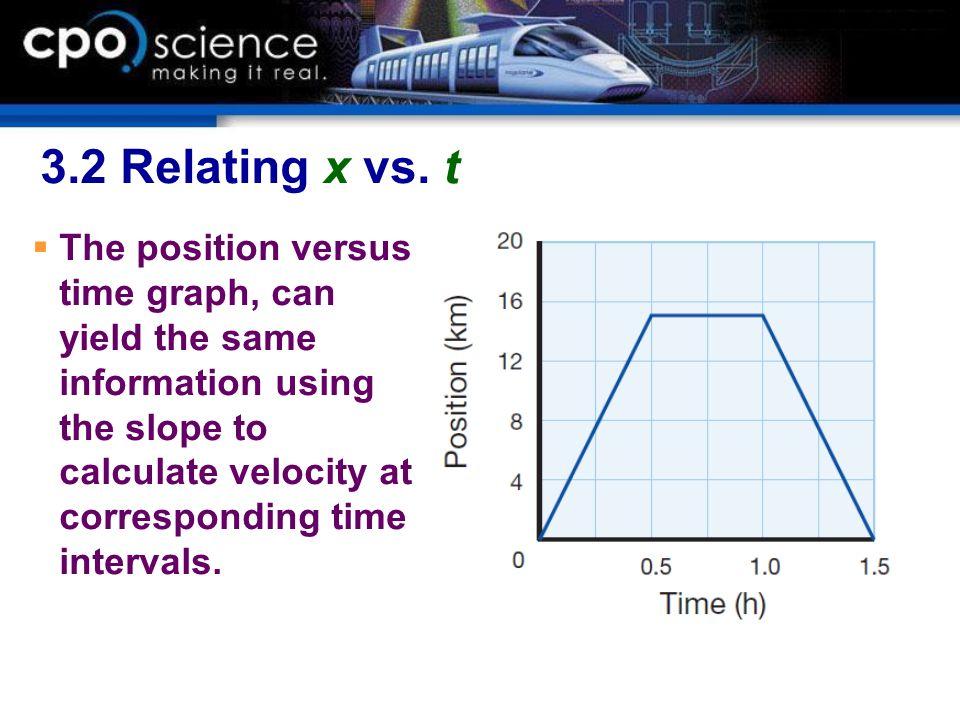 3.2 Relating x vs. t