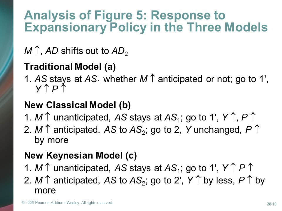 Analysis of Figure 5: Response to Expansionary Policy in the Three Models