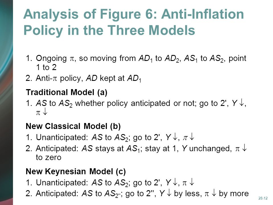 Analysis of Figure 6: Anti-Inflation Policy in the Three Models