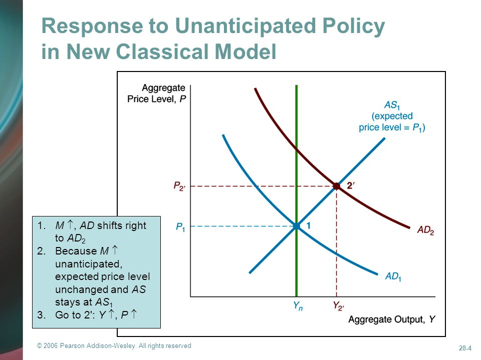 Response to Unanticipated Policy in New Classical Model