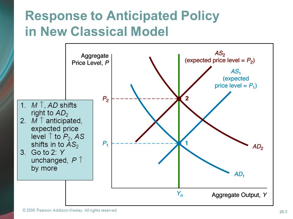 Response to Anticipated Policy in New Classical Model