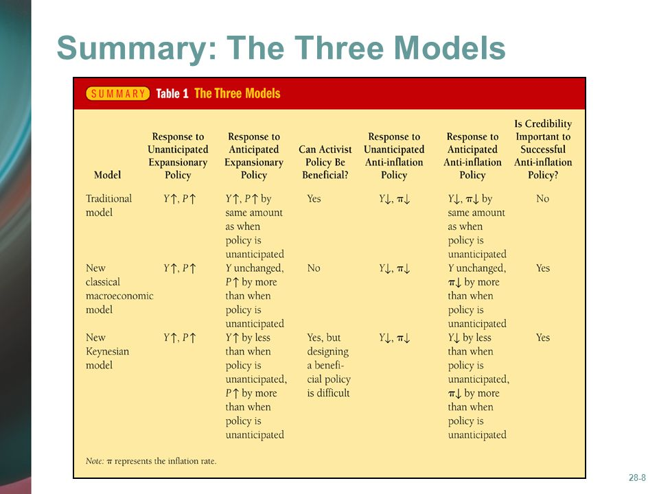 Summary: The Three Models