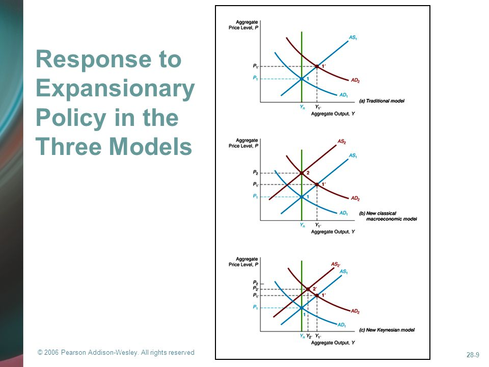 Response to Expansionary Policy in the Three Models