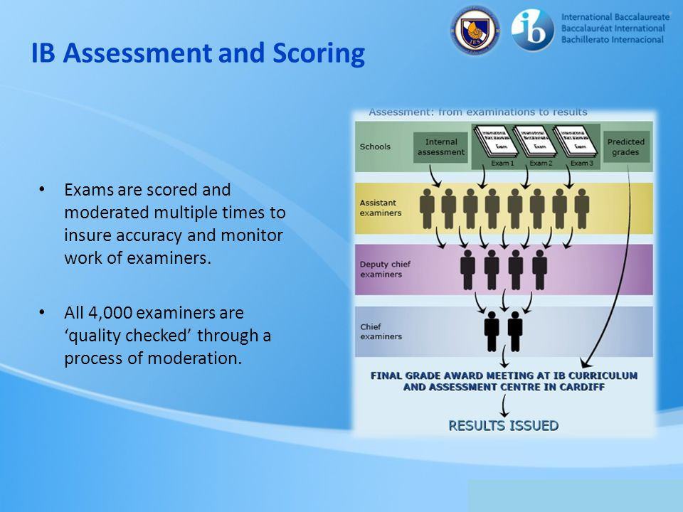 IB Assessment and Scoring