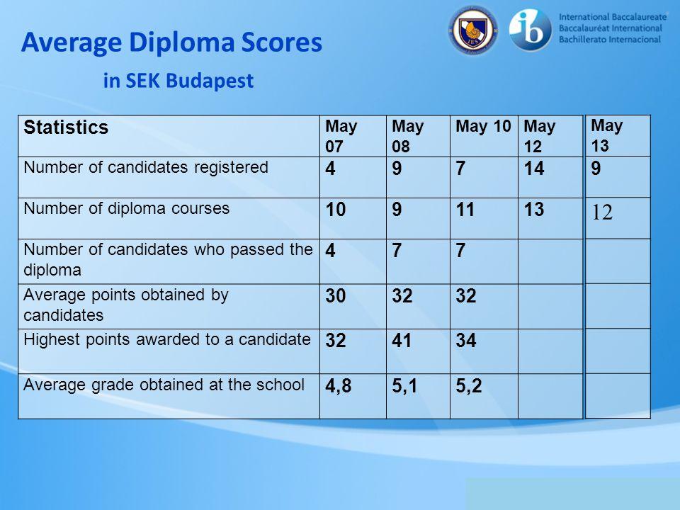 Average Diploma Scores in SEK Budapest