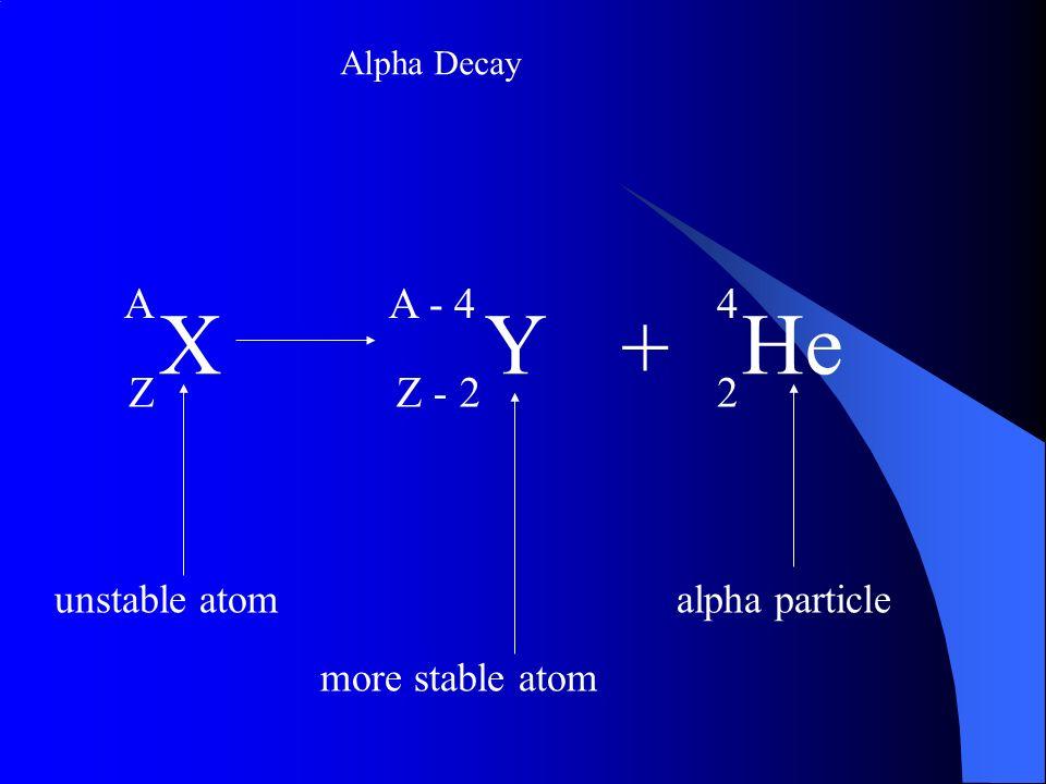 X Y + He A Z A - 4 Z - 2 4 2 unstable atom alpha particle
