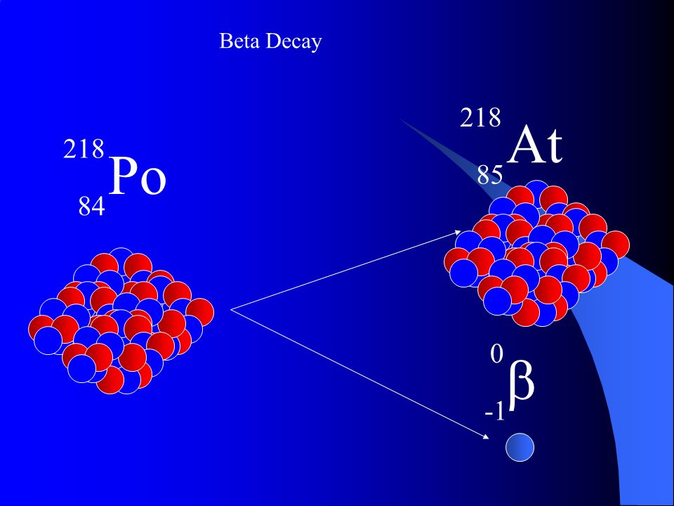 Beta Decay b -1 At Po