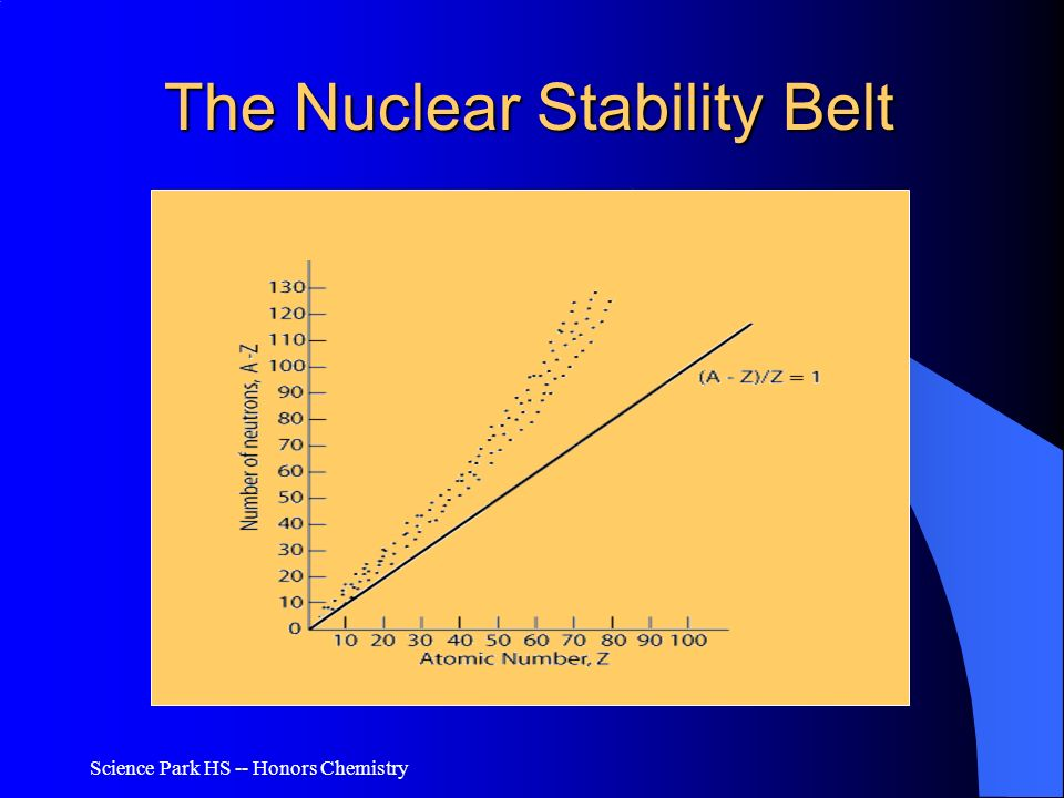 The Nuclear Stability Belt