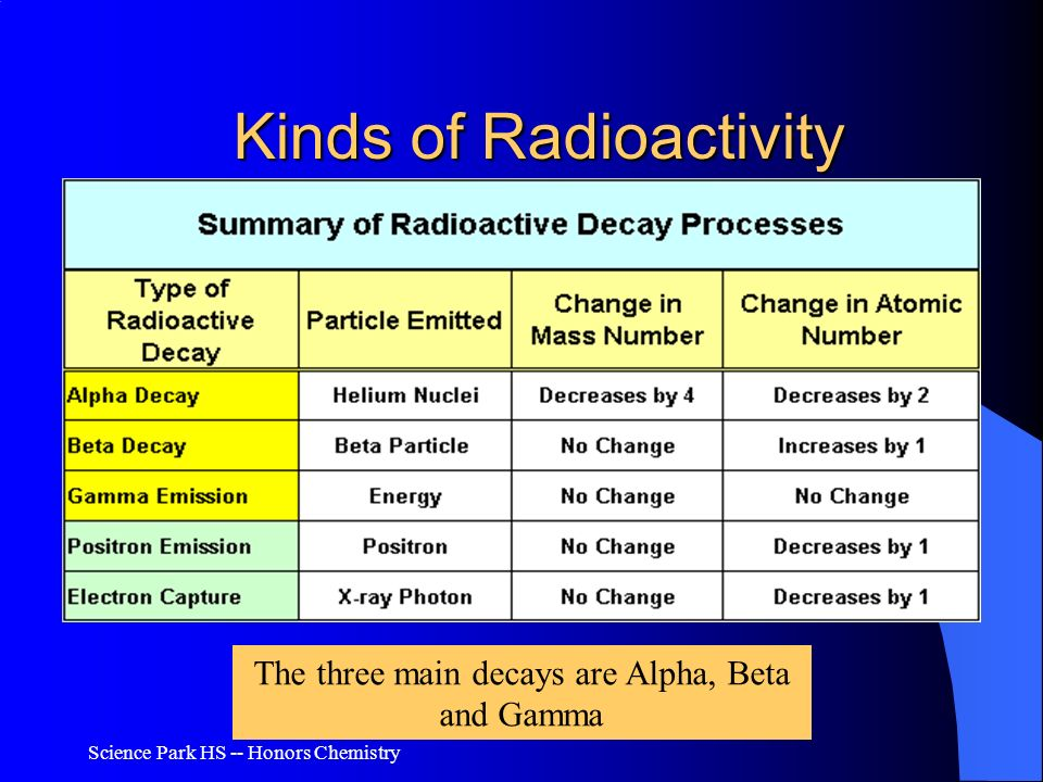 Kinds of Radioactivity
