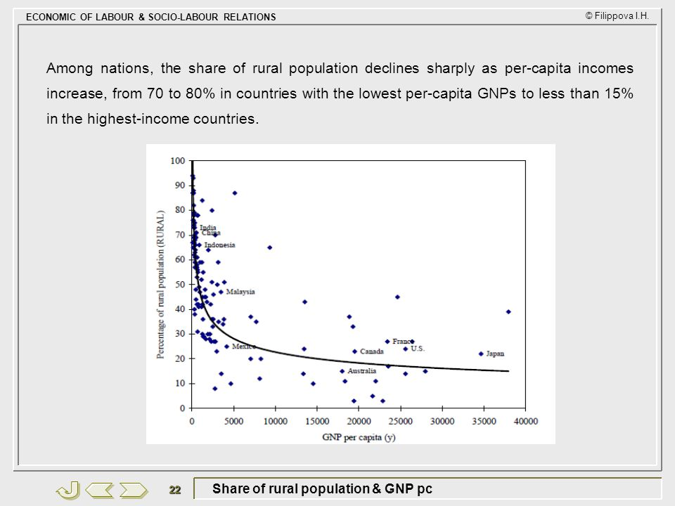 Share of rural population & GNP pc