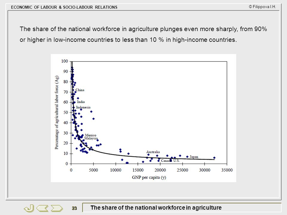 The share of the national workforce in agriculture