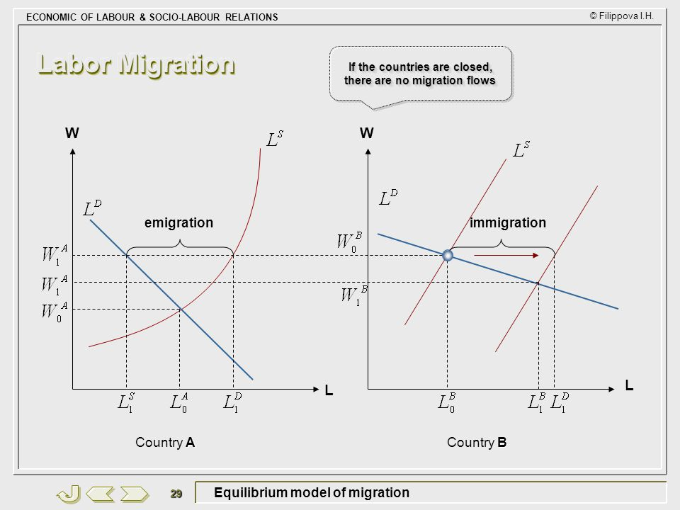 Equilibrium model of migration