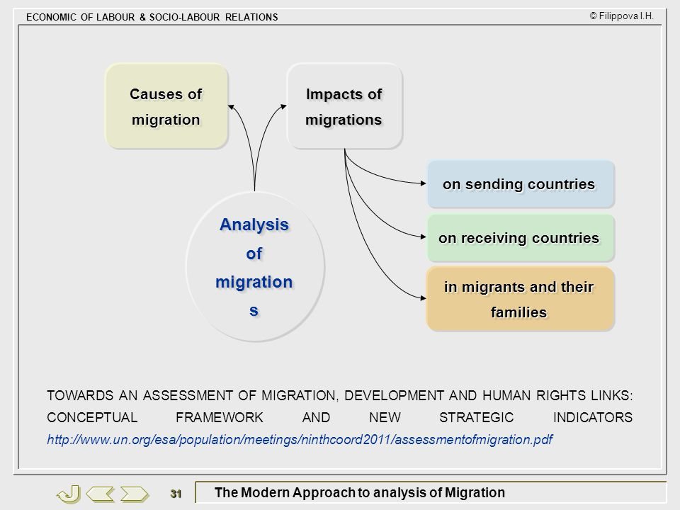 The Modern Approach to analysis of Migration