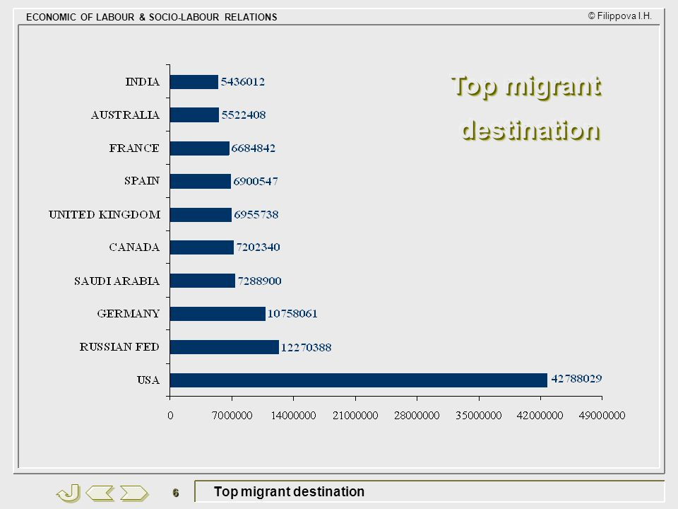 Top migrant destination