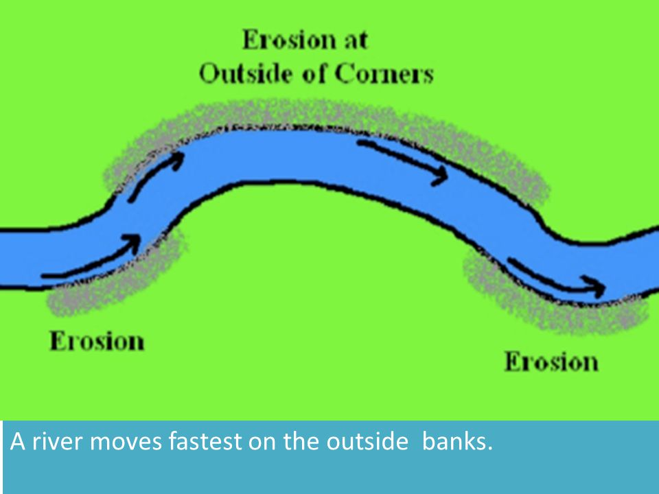 A river moves fastest on the outside banks.