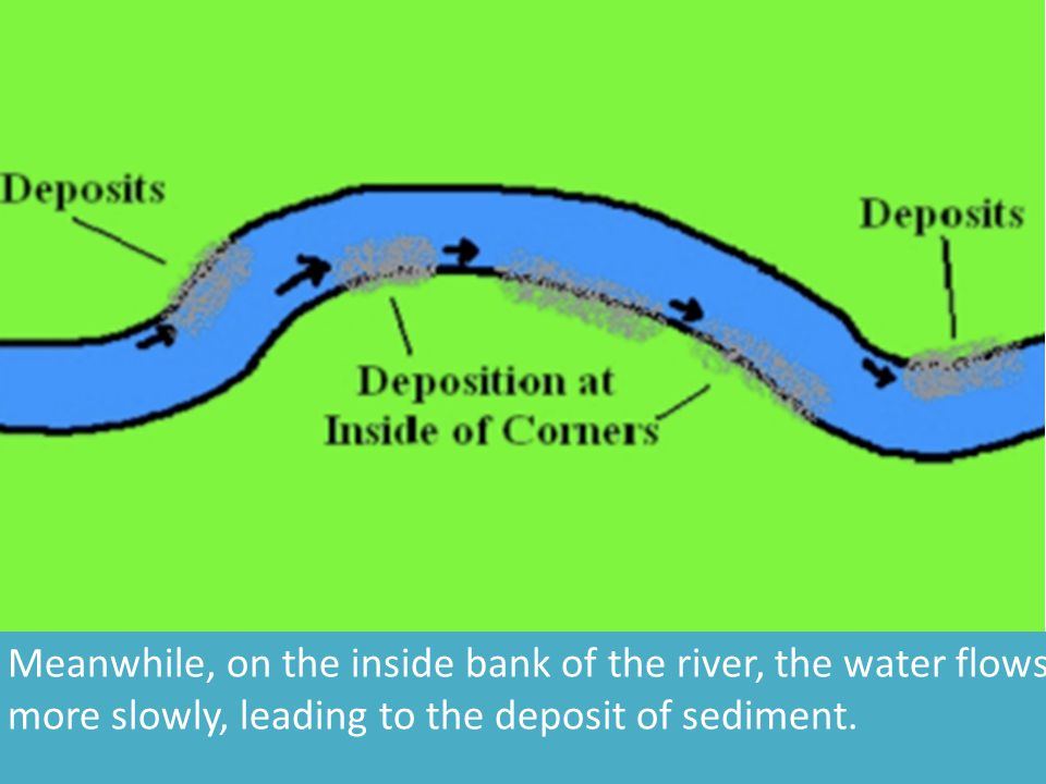 Meanwhile, on the inside bank of the river, the water flows more slowly, leading to the deposit of sediment.