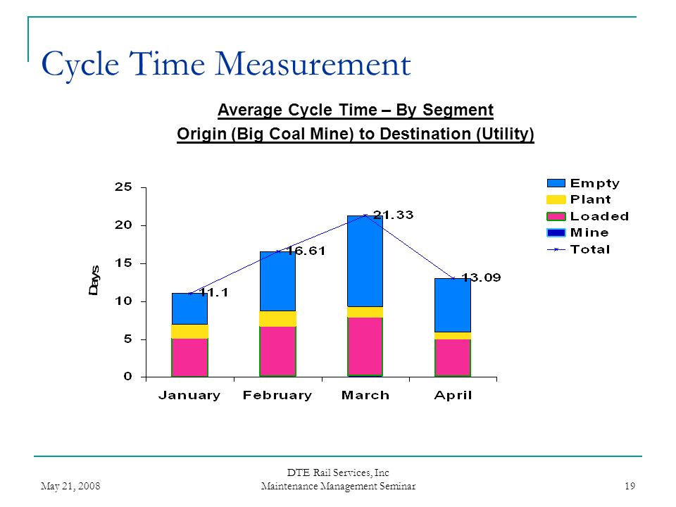 Cycle Time Measurement