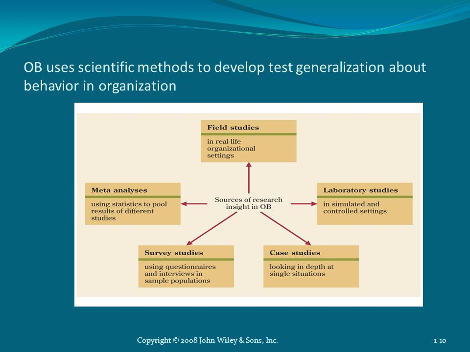 OB uses scientific methods to develop test generalization about behavior in organization