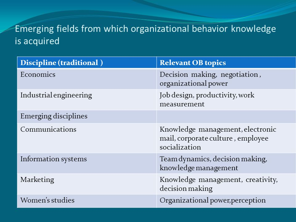 Emerging fields from which organizational behavior knowledge is acquired