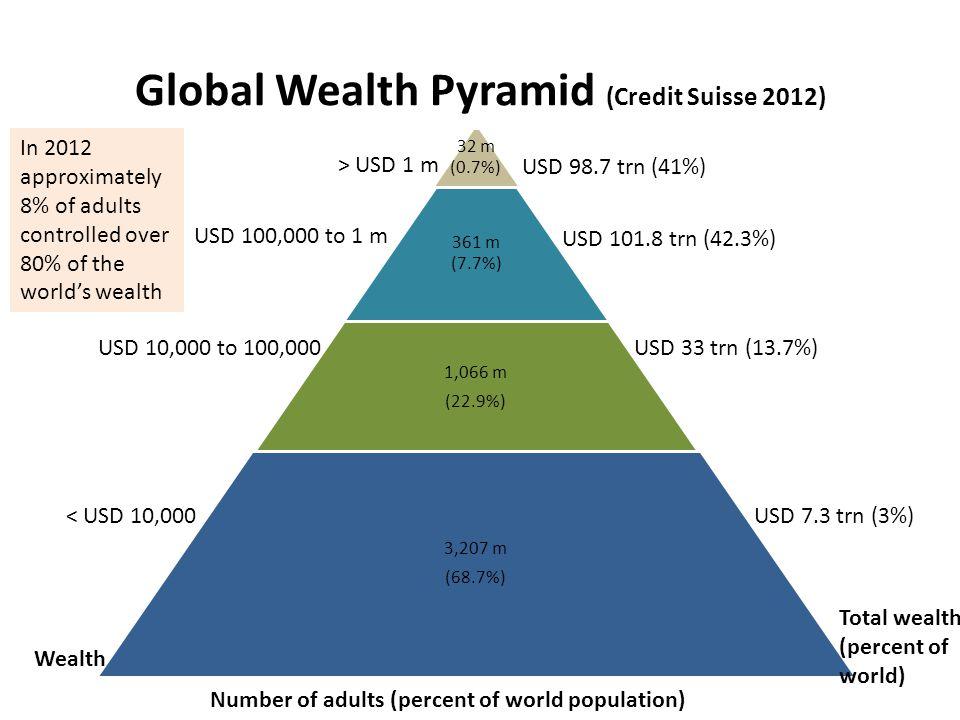 Global Wealth Pyramid (Credit Suisse 2012)