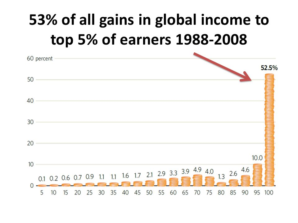 53% of all gains in global income to top 5% of earners
