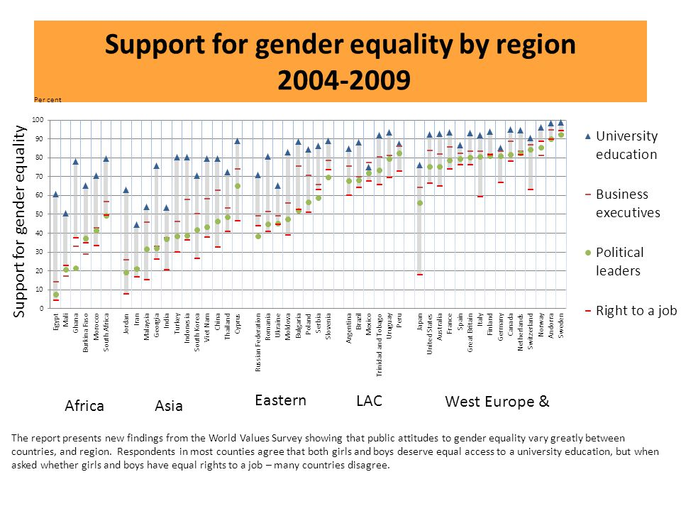 Support for gender equality by region 2004-2009