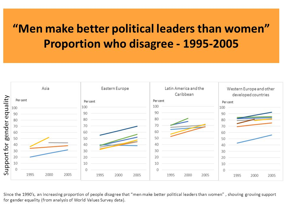 Men make better political leaders than women Proportion who disagree - 1995-2005