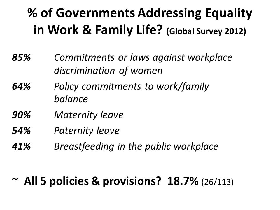 % of Governments Addressing Equality in Work & Family Life