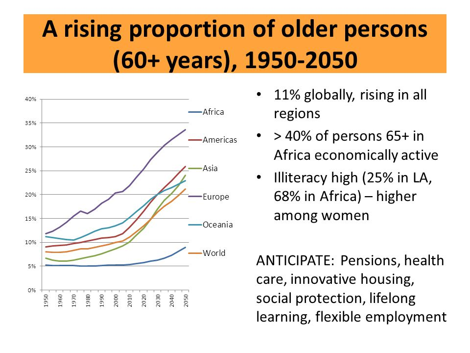 A rising proportion of older persons (60+ years), 1950-2050
