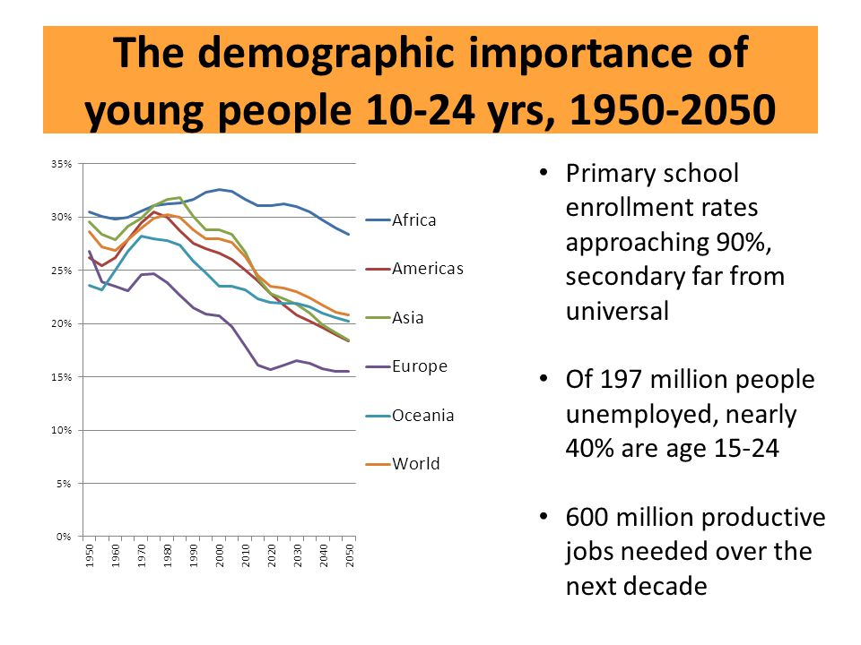 The demographic importance of young people 10-24 yrs, 1950-2050