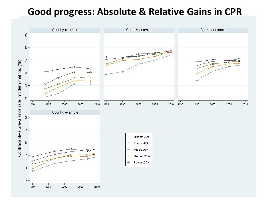 Good progress: Absolute & Relative Gains in CPR