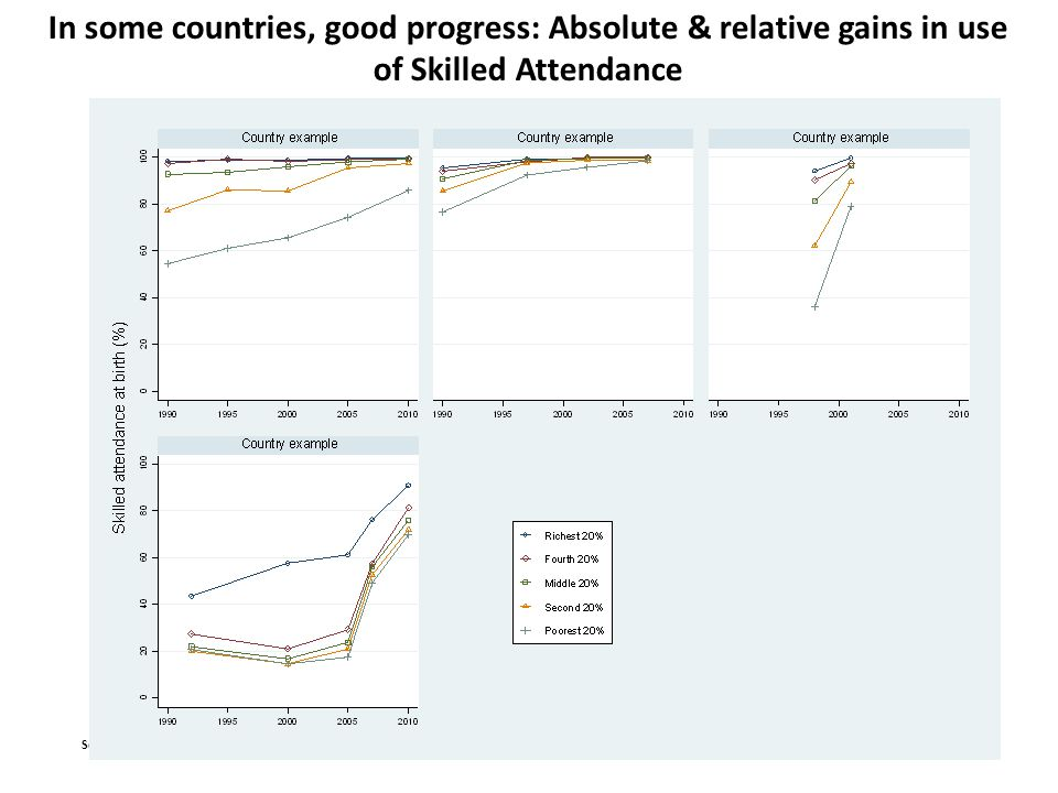 In some countries, good progress: Absolute & relative gains in use of Skilled Attendance