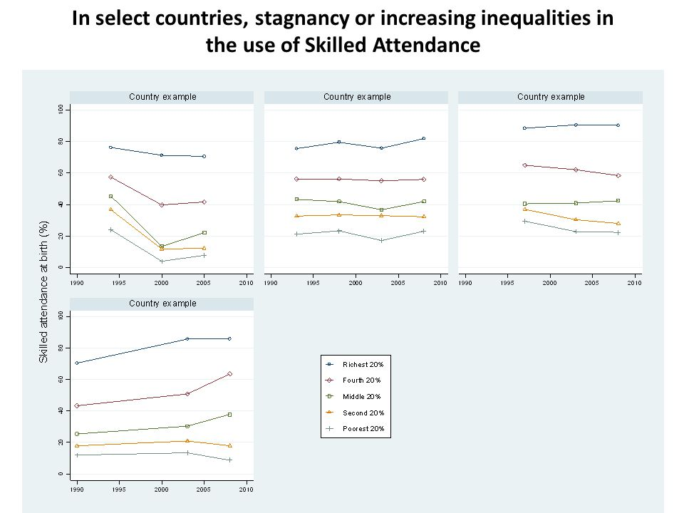 In select countries, stagnancy or increasing inequalities in