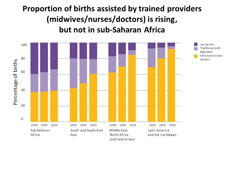 Proportion of births assisted by trained providers (midwives/nurses/doctors) is rising, but not in sub-Saharan Africa