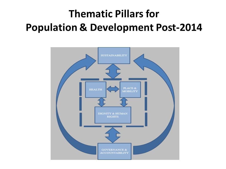 Thematic Pillars for Population & Development Post-2014