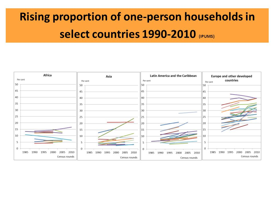 Rising proportion of one-person households in select countries 1990-2010 (IPUMS)