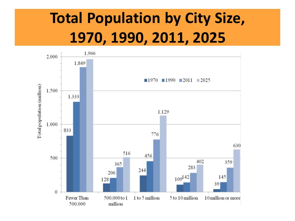 Total Population by City Size, 1970, 1990, 2011, 2025