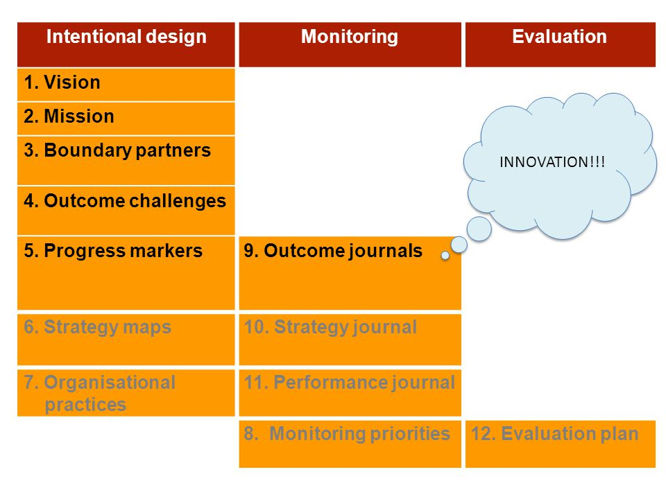 Intentional design Monitoring Evaluation