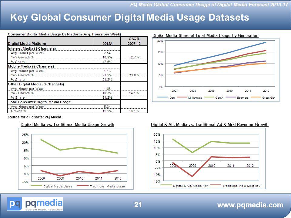 Key Global Consumer Digital Media Usage Datasets