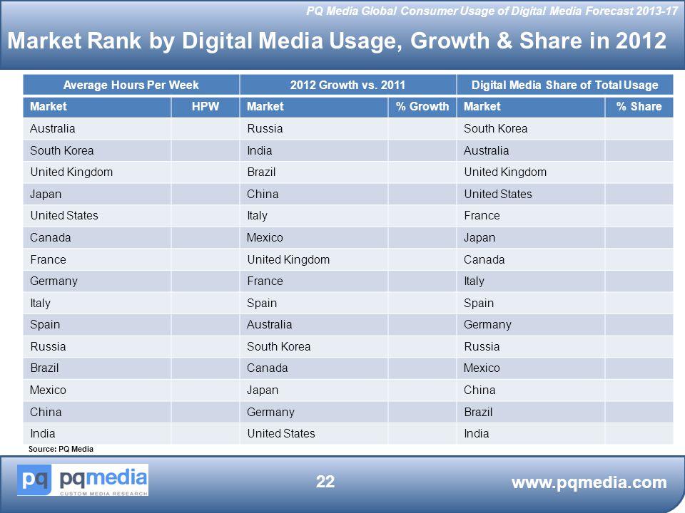 Digital Media Share of Total Usage