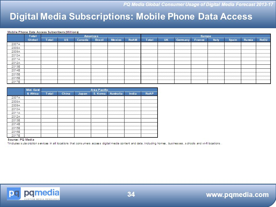 Digital Media Subscriptions: Mobile Phone Data Access