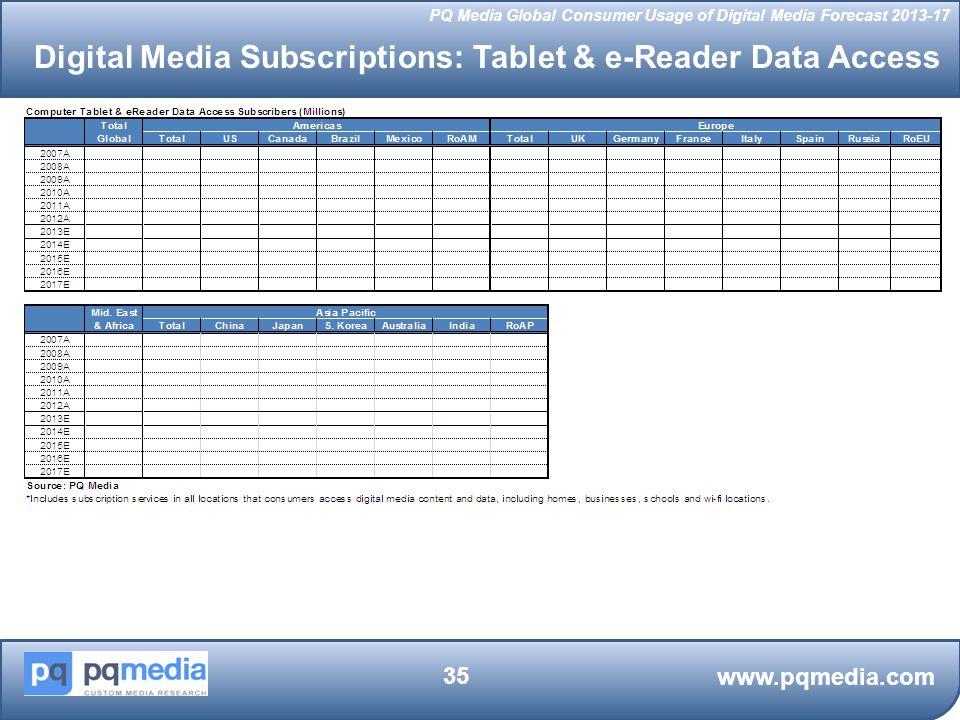 Digital Media Subscriptions: Tablet & e-Reader Data Access