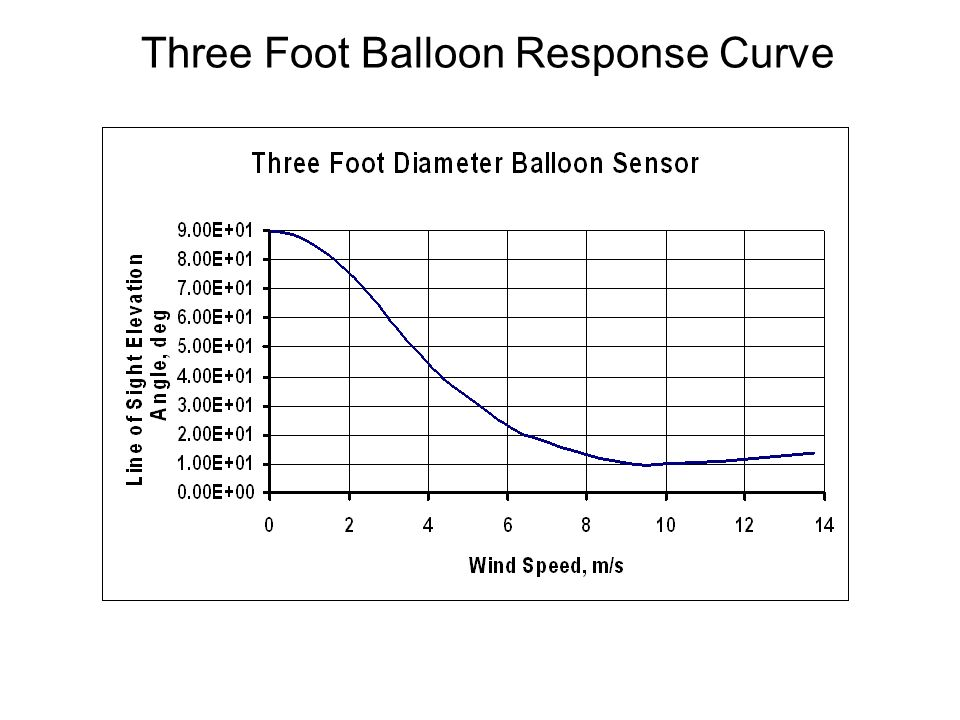 Three Foot Balloon Response Curve