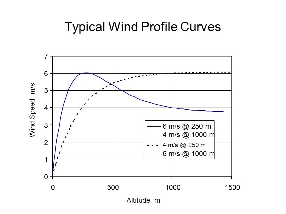 Typical Wind Profile Curves