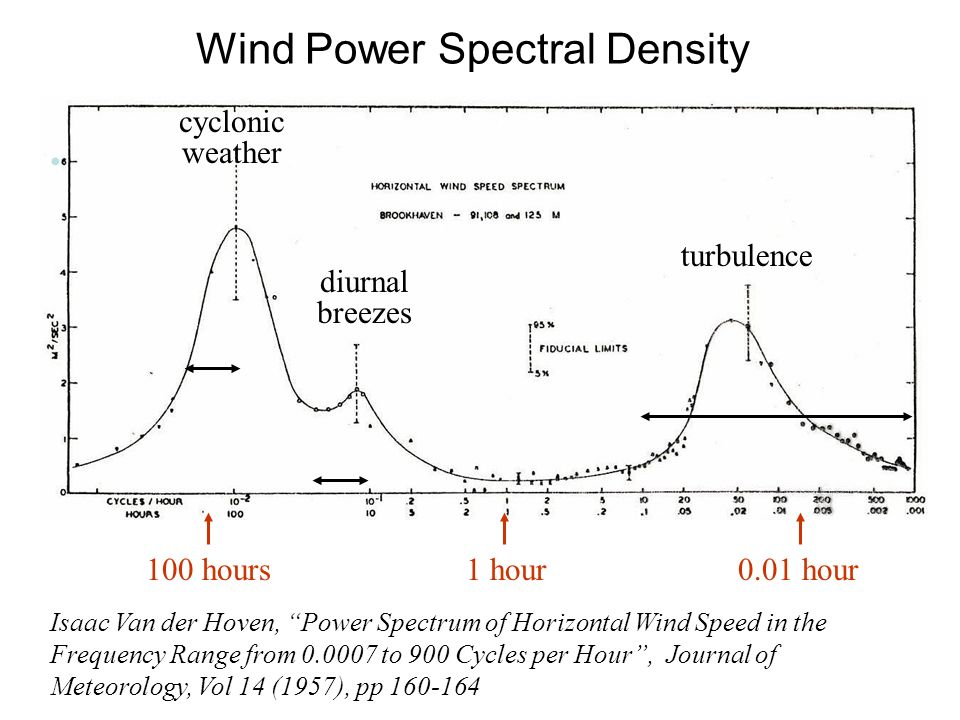 Wind Power Spectral Density